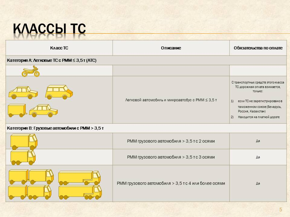 Система оплаты за дороги в Белоруссии