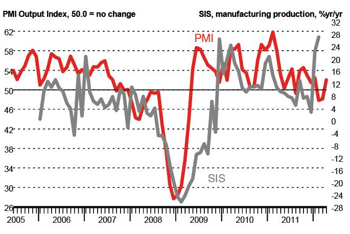 Апрельский рост PMI в Турции