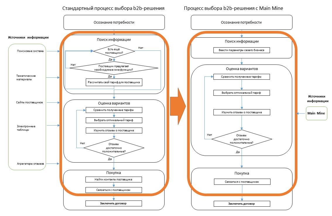 Система оптимизации выбора поставщика