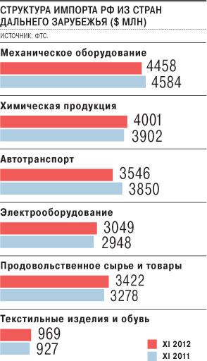 Таможенная статистика