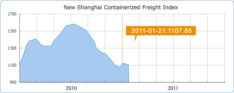 Shanghai Containerized Freight
