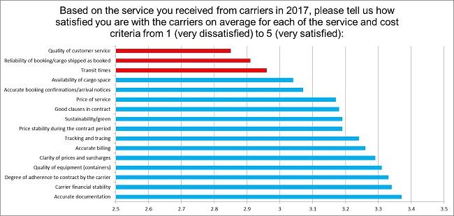 Отправители и экспедиторы недовольны контейнерным транспортом