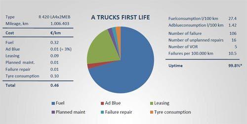Повышение доходности автомобильных перевозок