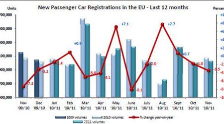 Спад продаж новых автомобилей